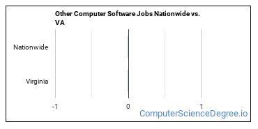 Other Computer Software Jobs Nationwide vs. VA