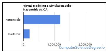 Virtual Modeling & Simulation Jobs Nationwide vs. CA
