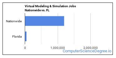 Virtual Modeling & Simulation Jobs Nationwide vs. FL