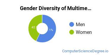 Web & Multimedia Design Majors in AR Gender Diversity Statistics