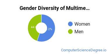 Web & Multimedia Design Majors in CA Gender Diversity Statistics