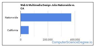 Web & Multimedia Design Jobs Nationwide vs. CA
