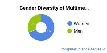 Web & Multimedia Design Majors in CT Gender Diversity Statistics