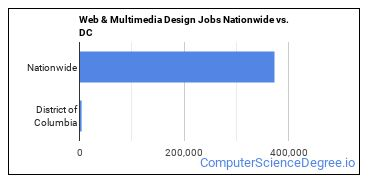 Web & Multimedia Design Jobs Nationwide vs. DC