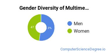 Web & Multimedia Design Majors in GA Gender Diversity Statistics