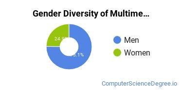 Web & Multimedia Design Majors in IN Gender Diversity Statistics