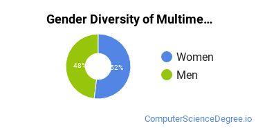 Web & Multimedia Design Majors in IA Gender Diversity Statistics