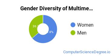 Web & Multimedia Design Majors in KY Gender Diversity Statistics