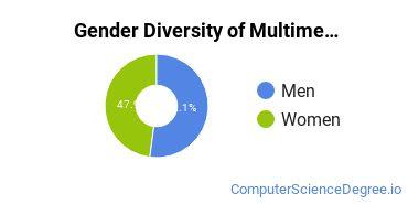 Web & Multimedia Design Majors in MD Gender Diversity Statistics