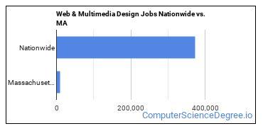 Web & Multimedia Design Jobs Nationwide vs. MA