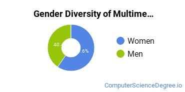 Web & Multimedia Design Majors in MN Gender Diversity Statistics