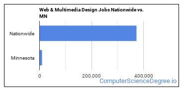 Web & Multimedia Design Jobs Nationwide vs. MN