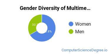 Web & Multimedia Design Majors in NY Gender Diversity Statistics