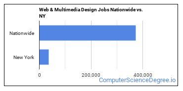 Web & Multimedia Design Jobs Nationwide vs. NY