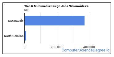 Web & Multimedia Design Jobs Nationwide vs. NC