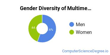 Web & Multimedia Design Majors in PA Gender Diversity Statistics