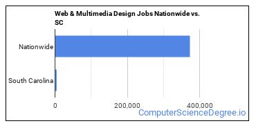 Web & Multimedia Design Jobs Nationwide vs. SC