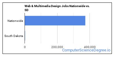 Web & Multimedia Design Jobs Nationwide vs. SD