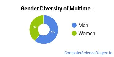 Web & Multimedia Design Majors in TX Gender Diversity Statistics