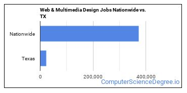 Web & Multimedia Design Jobs Nationwide vs. TX