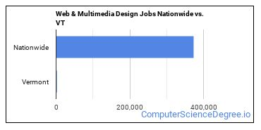 Web & Multimedia Design Jobs Nationwide vs. VT