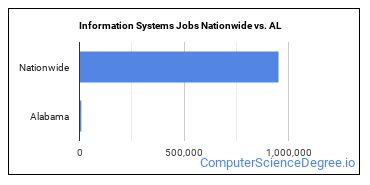 Information Systems Jobs Nationwide vs. AL