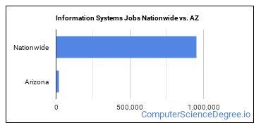 Information Systems Jobs Nationwide vs. AZ