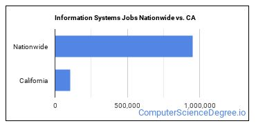 Information Systems Jobs Nationwide vs. CA