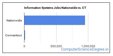 Information Systems Jobs Nationwide vs. CT
