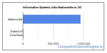 Information Systems Jobs Nationwide vs. DC