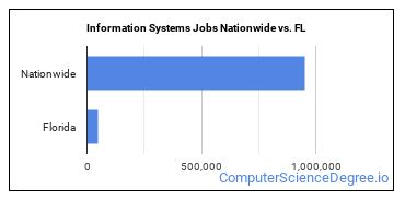 Information Systems Jobs Nationwide vs. FL