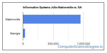 Information Systems Jobs Nationwide vs. GA