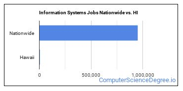 Information Systems Jobs Nationwide vs. HI