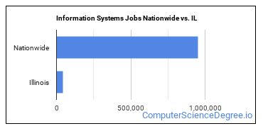 Information Systems Jobs Nationwide vs. IL