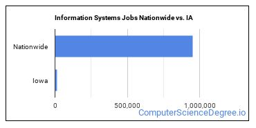Information Systems Jobs Nationwide vs. IA