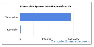 Information Systems Jobs Nationwide vs. KY