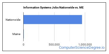 Information Systems Jobs Nationwide vs. ME