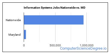 Information Systems Jobs Nationwide vs. MD