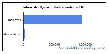 Information Systems Jobs Nationwide vs. MA