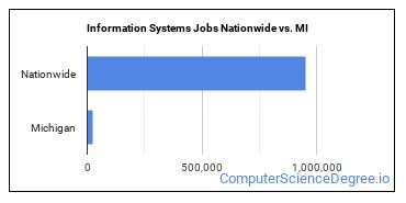 Information Systems Jobs Nationwide vs. MI