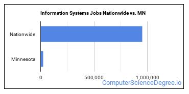 Information Systems Jobs Nationwide vs. MN