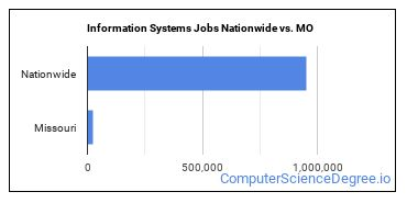 Information Systems Jobs Nationwide vs. MO