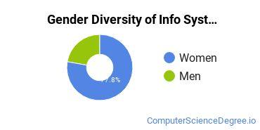 Information Systems Majors in NE Gender Diversity Statistics