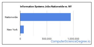 Information Systems Jobs Nationwide vs. NY