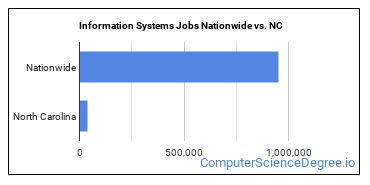 Information Systems Jobs Nationwide vs. NC