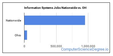 Information Systems Jobs Nationwide vs. OH