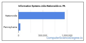 Information Systems Jobs Nationwide vs. PA
