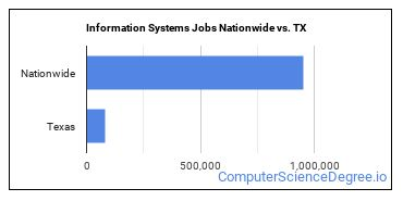 Information Systems Jobs Nationwide vs. TX