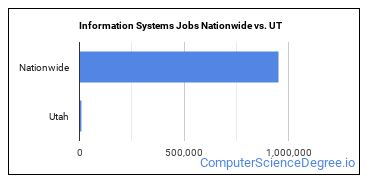 Information Systems Jobs Nationwide vs. UT