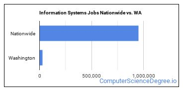 Information Systems Jobs Nationwide vs. WA